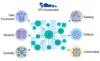 Delivering fast recommendations from Google Analytics 360 SQL Knowledge Graph with RAPIDS cuGraph