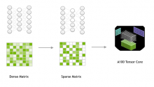 Accelerating Inference with Sparsity Using the NVIDIA Ampere Architecture and NVIDIA TensorRT
