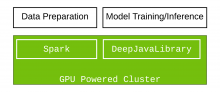 Accelerating Deep Learning  with Apache Spark and NVIDIA GPUs on AWS