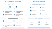 Enabling Scalable User Experiences with Modern Workloads on Windows Virtual Desktop
