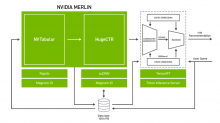 Announcing NVIDIA Merlin: An Application Framework for Deep Recommender Systems