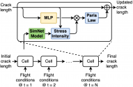 Using Hybrid Physics-Informed Neural Networks for Digital Twins in Prognosis and Health Management