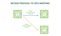 Achieve up to 75% Performance Improvement for Communication Intensive HPC Applications with NVTAGS