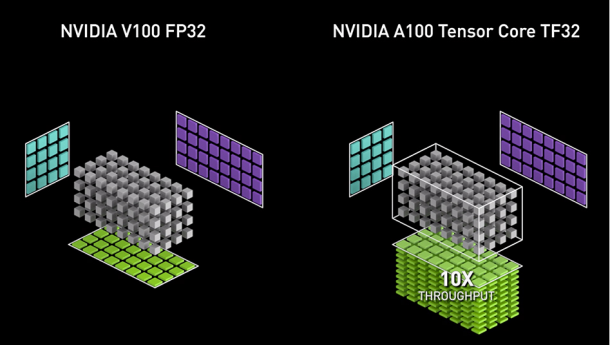 Accelerating AI Training with NVIDIA TF32 Tensor Cores