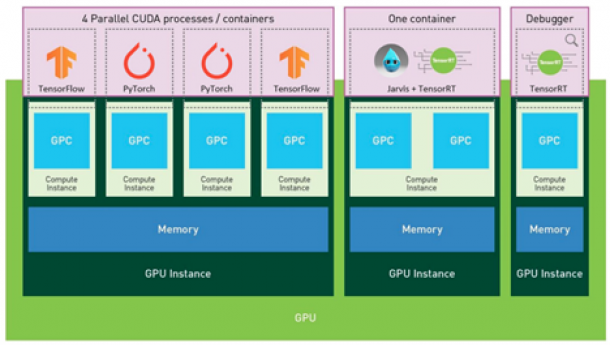 Getting the Most Out of the NVIDIA A100 GPU with Multi-Instance GPU