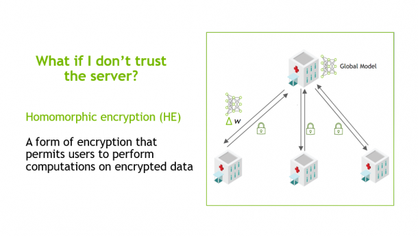 Federated Learning with Homomorphic Encryption
