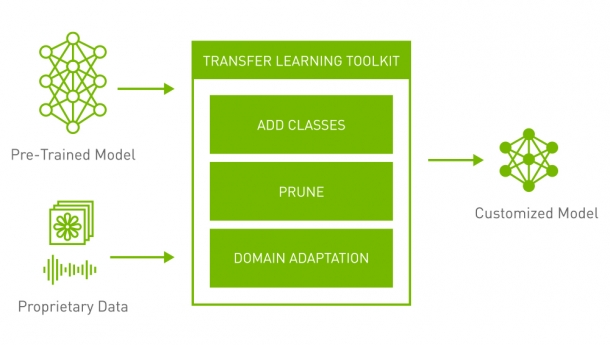 Fast-Track Production AI with Pretrained Models and the NVIDIA Transfer Learning Toolkit 3.0