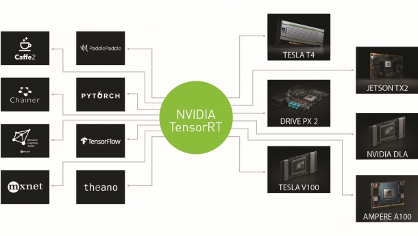 Estimating Depth with ONNX Models and Custom Layers Using NVIDIA TensorRT