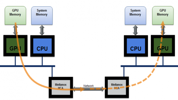 Accelerating IO in the Modern Data Center: Network IO